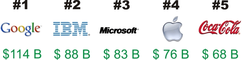 Top 5 Brand Name Logos worth $788 B