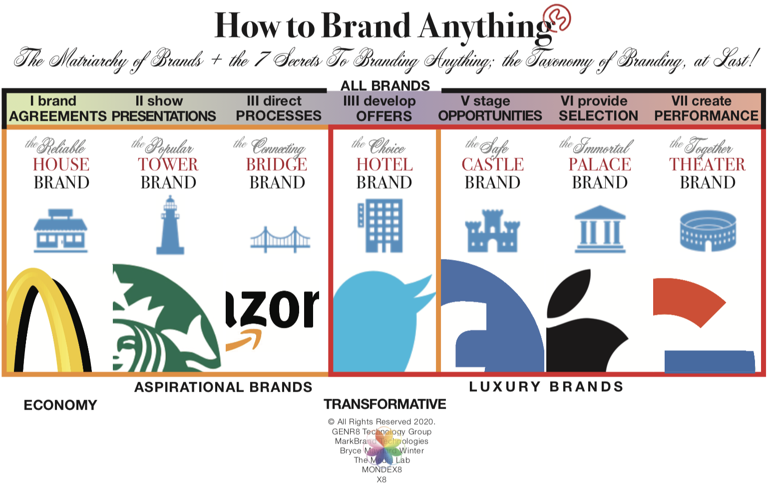 How to Brand Anything: Appealing to the Collective Unconscious & Beyond